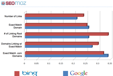 Ranking Factors: Correlation Data between bing and google from seomoz