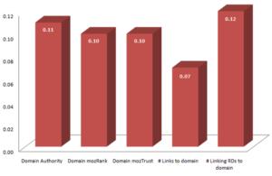 Domainspezifische Link-Popularitätsfaktoren