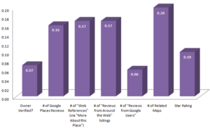 Google Places-spezifische Faktoren wie Citations, Listings und Bewertungen