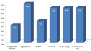 Korrelation mit seitenspezifischen Link-Popularitätsfaktoren