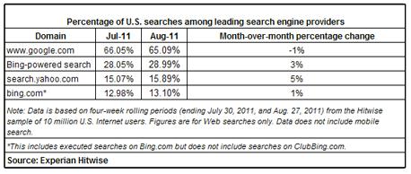 US-Suchmaschinen-Marktanteile August 2011