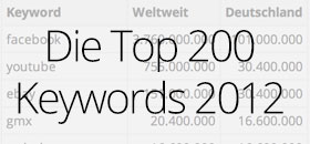 top-keywords-2012