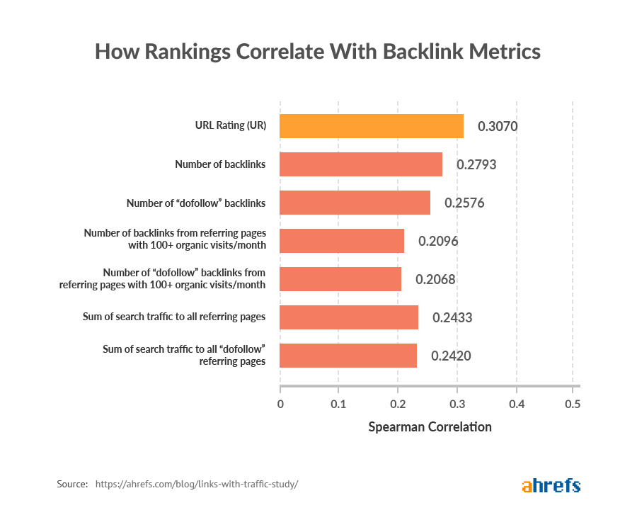 Backlinks from pages with organic traffic vs. rankings