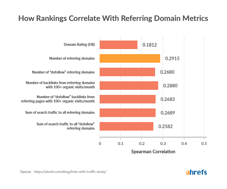 Backlinks from domains with organic traffic vs. rankings