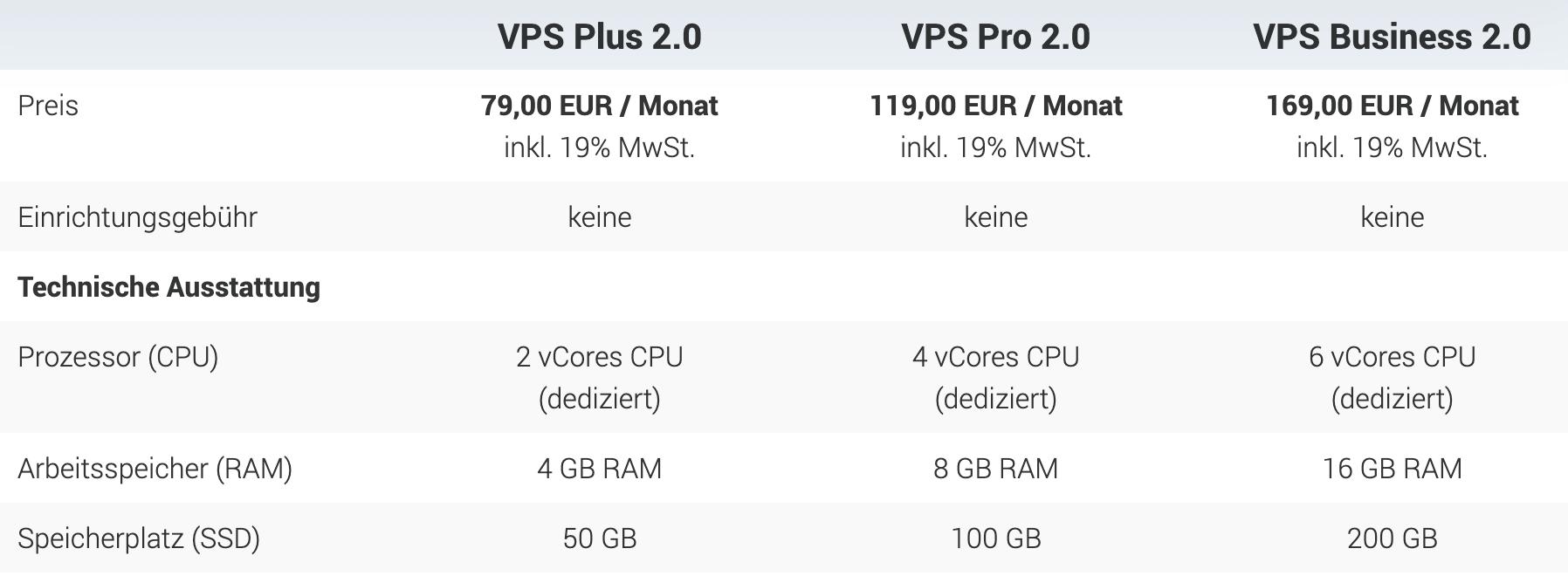 wp-projects-vserver-tarife