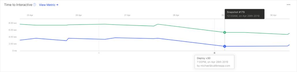 Deploy Tracking Calibre Ladezeiten regelmäßig messen: das Website-Performance-Monitoring-Tool Calibre