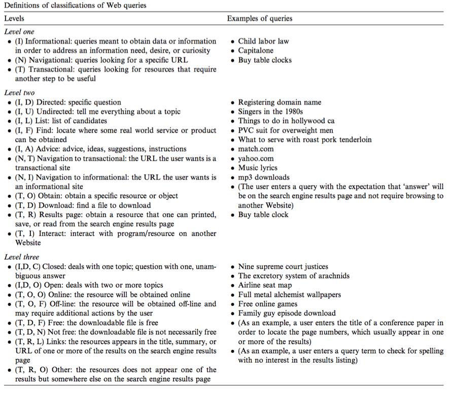 Definitionen der einzelnen Klassifikationen in der Taxonomie der Benutzerabsicht