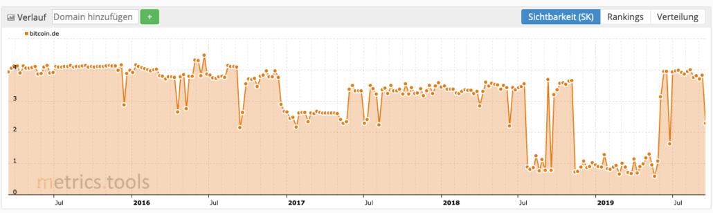 Sichtbarkeitsentwicklung von bitcoin.de bei den metrics.tools