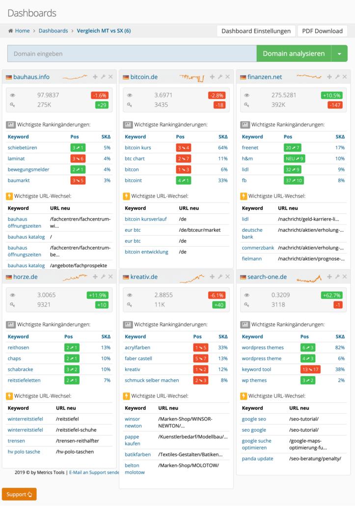 Dashboard Übersicht der metrics.tools mit einigen zufällig ausgewählten Domains