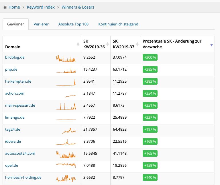 Gewinner bei den metrics.tools
