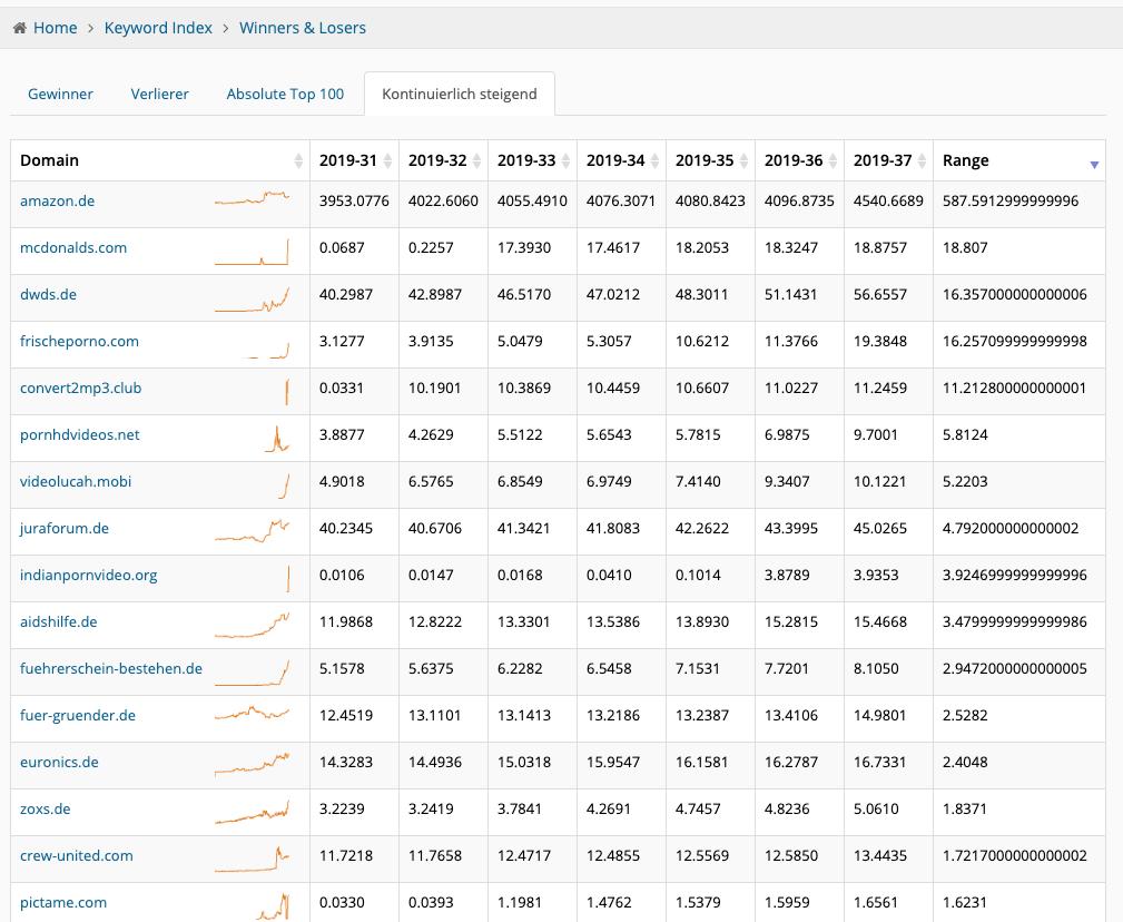 Die Domains mit dem stärksten Wachstum in den letzten Wochen
