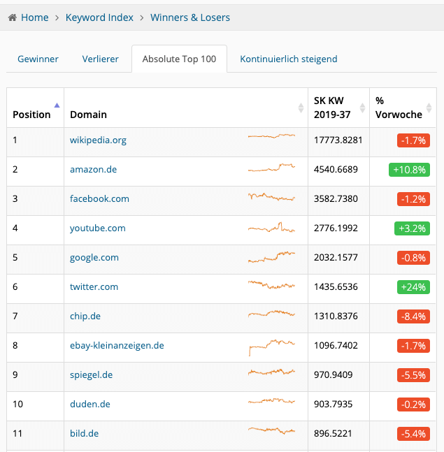 Top 100 der Domains nach Sichtbarkeit bei den metrics.tools