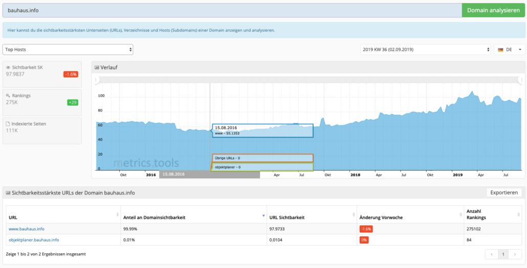 URLs mit den meisten Keyword Rankings bei metrics.tools