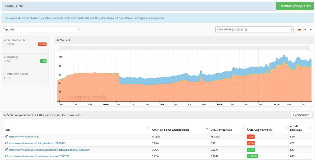 Übersicht der Top URLs und Verzeichnisse bei den metrics.tools