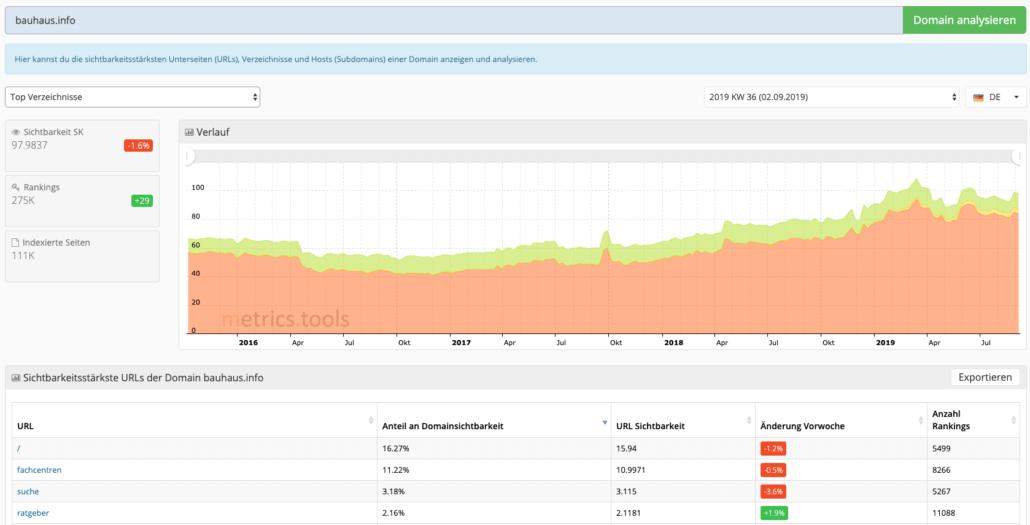 Sichtbarstärkste URLs bei metrics.tools