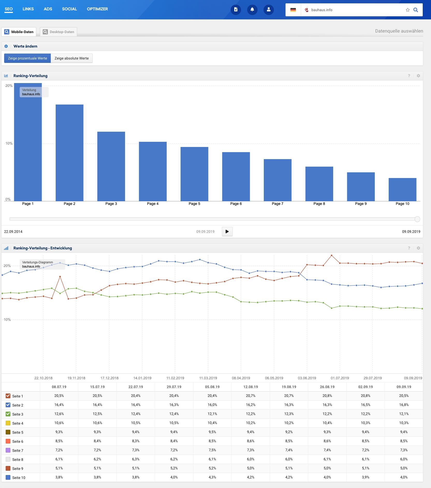 Rankingverteilung mit klassischen Balkendiagrammen und die Ranking-Verteilung Entwicklung in der SISTRIX Toolbox