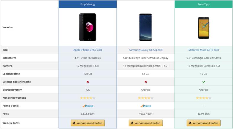 Vergleiche Amazon Produkte und erstelle Conversion-optimierte Vergleichstabellen