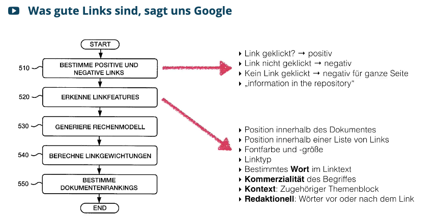 Was gute Links sind, sagt uns Google