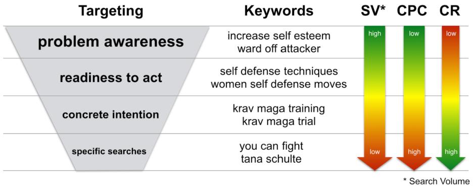keyword targeting Google Ad Grants Online Marketing Challenge (OMC)