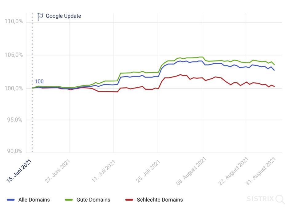 Core Web Vitals als Rankingfaktor