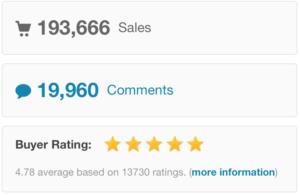 Avada Theme Ratings