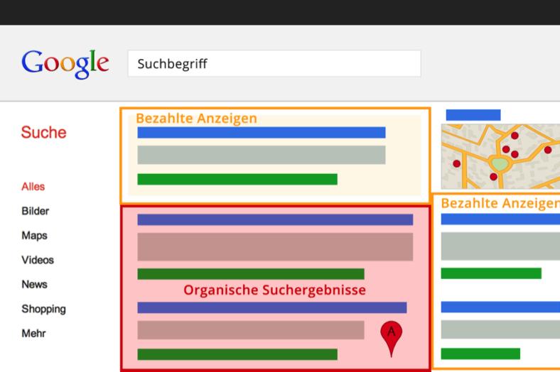Google Suchergebnisseite SERP