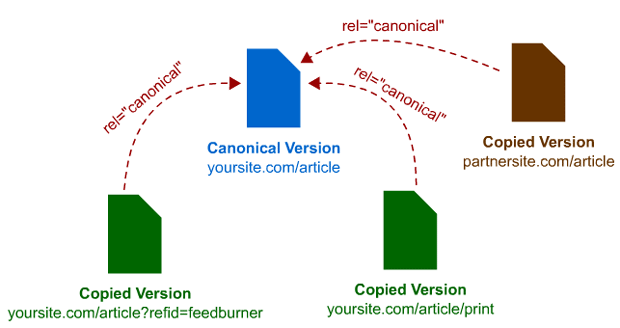 Link Rel Canonical Tag